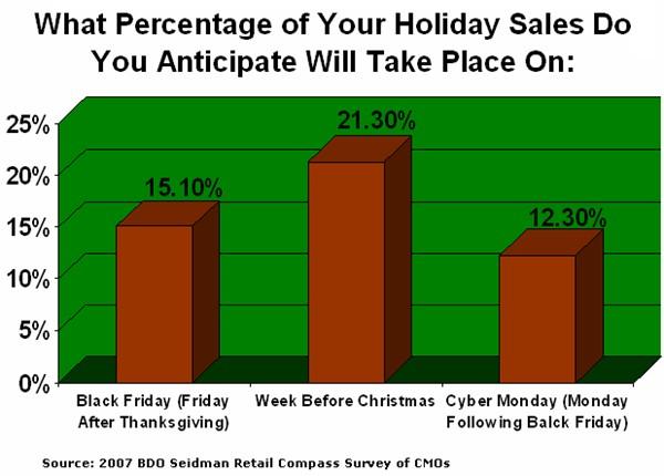 Ecommerce : Cyber Monday 12% des ventes des périodes de fêtes