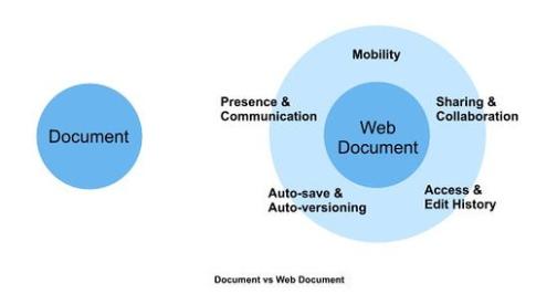 Zoho web document