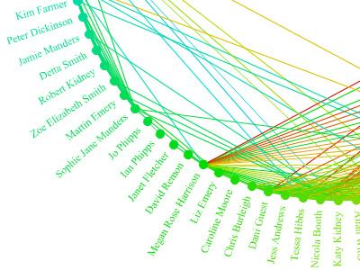 Identité numérique : Graphe social
