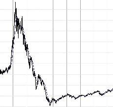 Krach bourse courbe