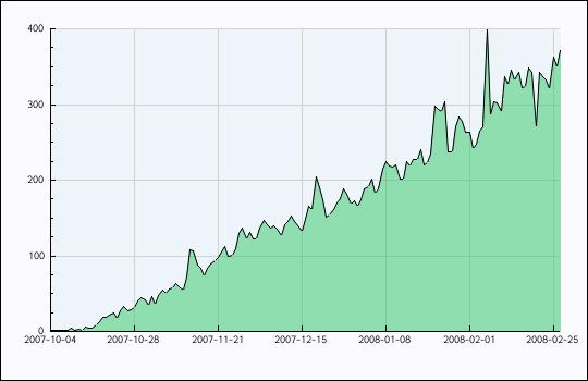 Nombre d'abonnés au flux RSS Innovablog