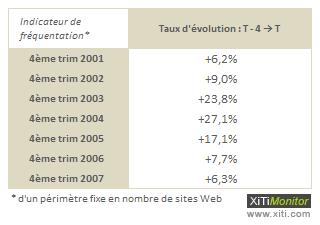 XiTiMonitor - Statistique fréquentation 4ème trimestre
