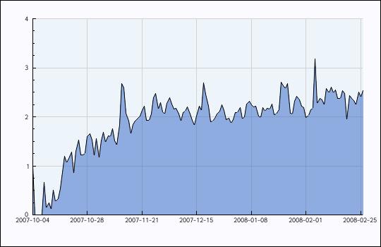 Taux de croissance du flux RSS d'Innovablog