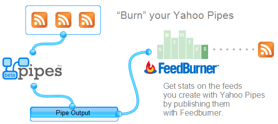 Image crédit http://alwaysaskwhy.com/jameselee/blog/images/Burn-your-Yahoo-Pipes.png