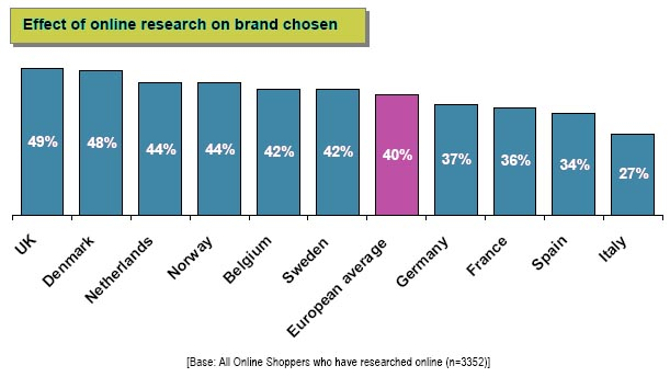 Recherche sur Internet et modifications des comportements d'achat