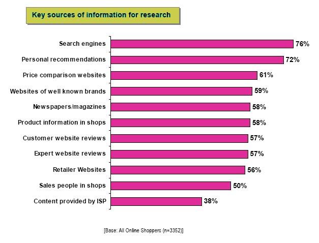 Recherche sur Internet : sources d'information préférées des européens