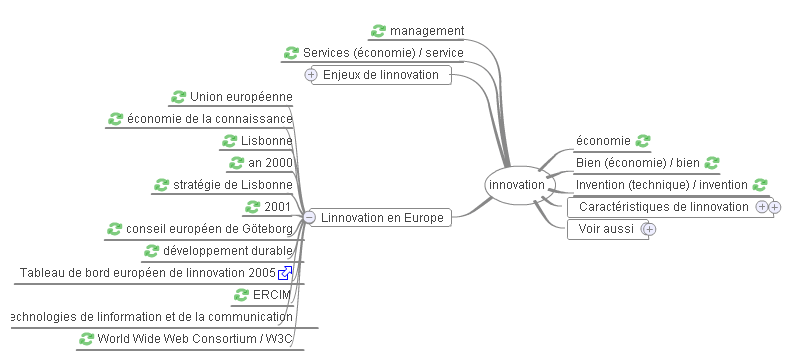 Wikipedia : WikiMindMap