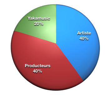 Akamusic, répartition des gains